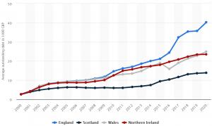 2020 average student loan debt UK